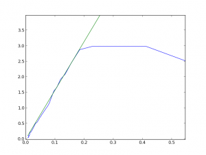 Linearised measured distances in blue and a fitted linear function in green