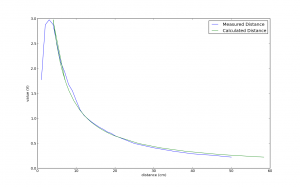 Mean measured values graphed with values calculated from my tuned function